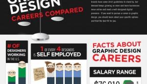 Designing Infographic